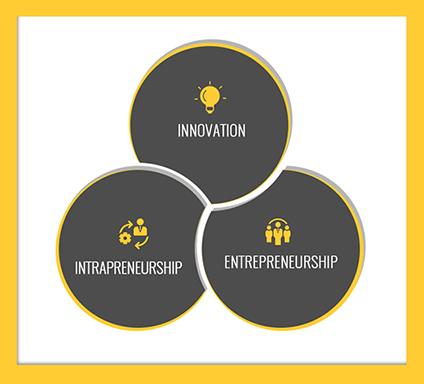 Innovation, Intrapreneurship, Entrepreneurship